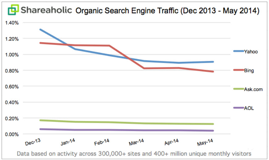 Non Google Q1 Q2 Organic Search Results