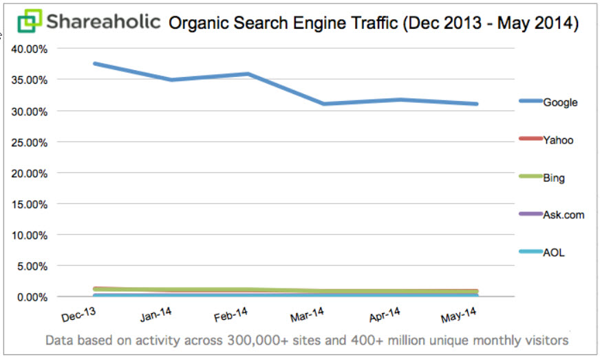 Organic search engine traffic dec 13 to may 14