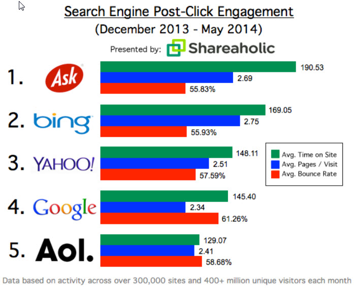 Post Click User Behavior Source Shareaholic